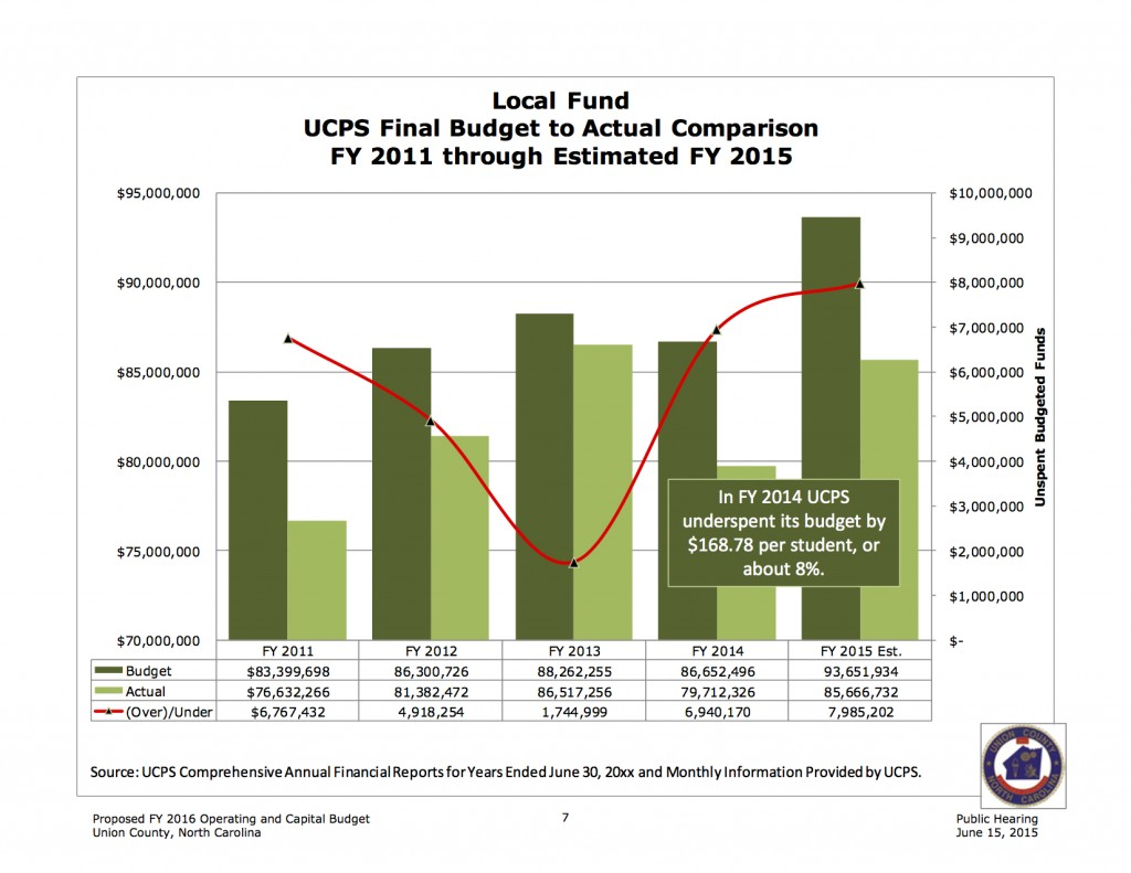 UCPS Unspent funds